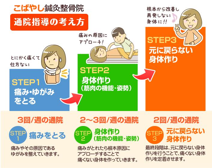 (京都市のこばやし鍼灸整骨院・整体院)通院指導の考え方